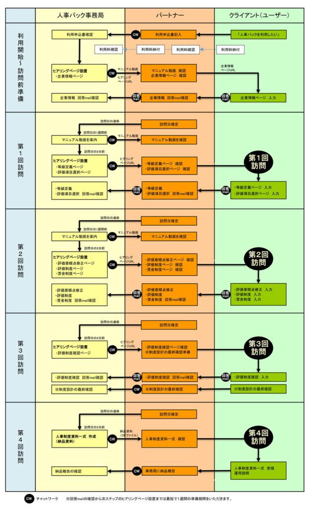 人事制度設計の運用フロー図